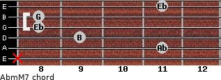 Abm(M7) for guitar on frets x, 11, 9, 8, 8, 11