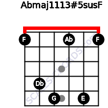 Abmaj11/13#5sus/F for guitar on frets 1, 4, 5, 1, 5, 1