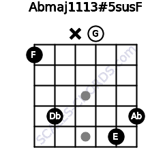 Abmaj11/13#5sus/F for guitar on frets 1, 4, x, 0, 5, 4