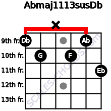 Abmaj11/13sus/Db for guitar on frets 9, 10, x, 10, 9, 11