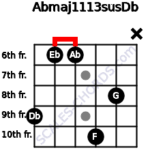 Abmaj11/13sus/Db for guitar on frets 9, 6, 6, 10, 8, x
