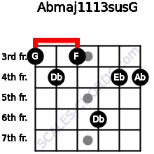 Abmaj11/13sus/G for guitar on frets 3, 4, 3, 6, 4, 4