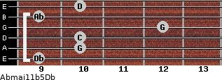 Abmaj11b5/Db for guitar on frets 9, 10, 10, 12, 9, 10