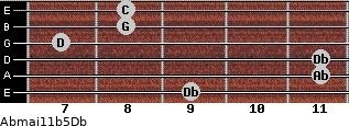 Abmaj11b5/Db for guitar on frets 9, 11, 11, 7, 8, 8