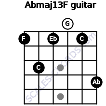 Abmaj13/F for guitar on frets 1, 3, 1, 0, 1, 4