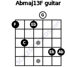 Abmaj13/F for guitar on frets 1, 3, 1, 0, 4, 4
