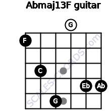 Abmaj13/F for guitar on frets 1, 3, 5, 0, 4, 4