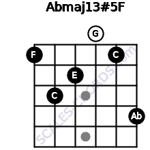 Abmaj13#5/F for guitar on frets 1, 3, 2, 0, 1, 4