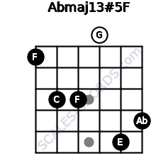 Abmaj13#5/F for guitar on frets 1, 3, 3, 0, 5, 4