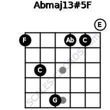 Abmaj13#5/F for guitar on frets 1, 3, 5, 1, 1, 0
