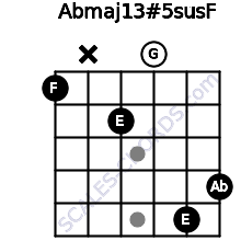 Abmaj13#5sus\F for guitar on frets 1, x, 2, 0, 5, 4