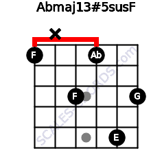 Abmaj13#5sus\F for guitar on frets 1, x, 3, 1, 5, 3