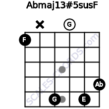Abmaj13#5sus\F for guitar on frets 1, x, 5, 0, 5, 4