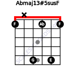 Abmaj13#5sus\F for guitar on frets 1, x, 5, 1, 5, 1