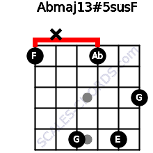 Abmaj13#5sus\F for guitar on frets 1, x, 5, 1, 5, 3