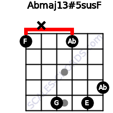 Abmaj13#5sus\F for guitar on frets 1, x, 5, 1, 5, 4