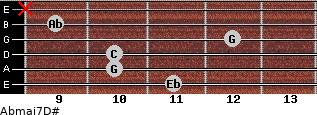Abmaj7/D# for guitar on frets 11, 10, 10, 12, 9, x