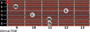 Abmaj7/D# for guitar on frets 11, 11, 10, 12, 9, x