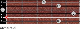 Abmaj7sus for guitar on frets 4, x, 5, 0, 4, 3