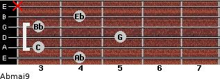Abmaj9 for guitar on frets 4, 3, 5, 3, 4, x
