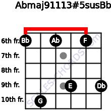 Abmaj9/11/13#5sus/Bb for guitar on frets 6, 10, 6, 9, 6, 9