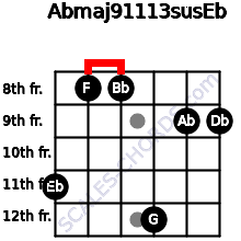 Abmaj9/11/13sus/Eb for guitar on frets 11, 8, 8, 12, 9, 9