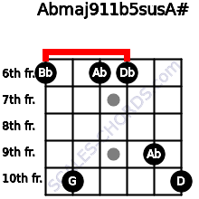Abmaj9/11b5sus/A# for guitar on frets 6, 10, 6, 6, 9, 10