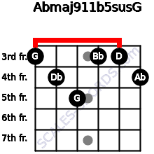 Abmaj9/11b5sus/G for guitar on frets 3, 4, 5, 3, 3, 4
