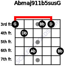 Abmaj9/11b5sus/G for guitar on frets 3, 4, 6, 3, 3, 6