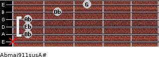 Abmaj9/11sus/A# for guitar on frets x, 1, 1, 1, 2, 3