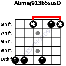 Abmaj9/13b5sus/D for guitar on frets 10, 10, 6, 10, 6, 6