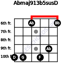 Abmaj9/13b5sus/D for guitar on frets 10, 10, 6, 10, 9, 6
