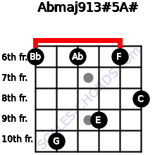 Abmaj9/13#5/A# for guitar on frets 6, 10, 6, 9, 6, 8