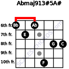 Abmaj9/13#5/A# for guitar on frets 6, 7, 6, 10, 8, 8