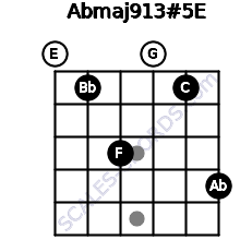 Abmaj9/13#5/E for guitar on frets 0, 1, 3, 0, 1, 4
