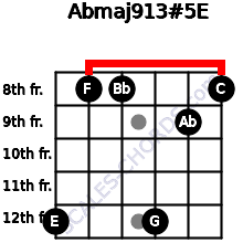 Abmaj9/13#5/E for guitar on frets 12, 8, 8, 12, 9, 8
