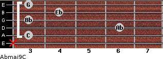 Abmaj9/C for guitar on frets x, 3, 6, 3, 4, 3