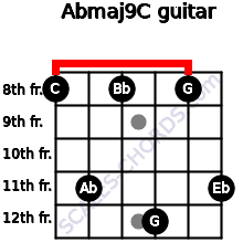 Abmaj9/C for guitar on frets 8, 11, 8, 12, 8, 11