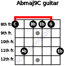 Abmaj9/C for guitar on frets 8, 11, 8, 8, 8, 11