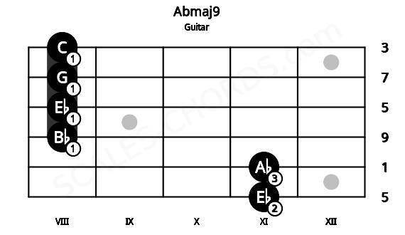 Abmaj9/D# guitar chord