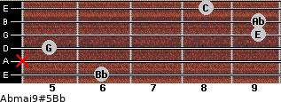 Abmaj9#5/Bb for guitar on frets 6, x, 5, 9, 9, 8