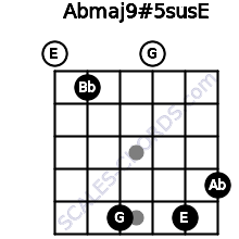 Abmaj9#5sus/E for guitar on frets 0, 1, 5, 0, 5, 4