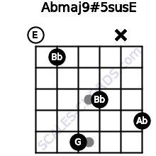 Abmaj9#5sus/E for guitar on frets 0, 1, 5, 3, x, 4