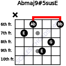 Abmaj9#5sus/E for guitar on frets x, 7, 6, 9, 8, 6