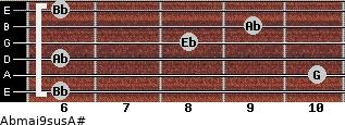 Abmaj9sus/A# for guitar on frets 6, 10, 6, 8, 9, 6
