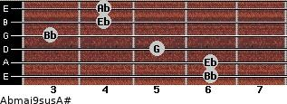 Abmaj9sus/A# for guitar on frets 6, 6, 5, 3, 4, 4