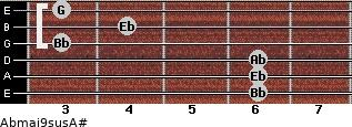 Abmaj9sus/A# for guitar on frets 6, 6, 6, 3, 4, 3