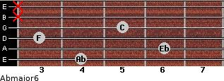 Abmajor6 for guitar on frets 4, 6, 3, 5, x, x