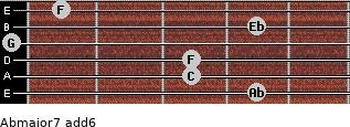 Abmajor7(add6) for guitar on frets 4, 3, 3, 0, 4, 1