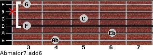 Abmajor7(add6) for guitar on frets 4, 6, 3, 5, x, 3